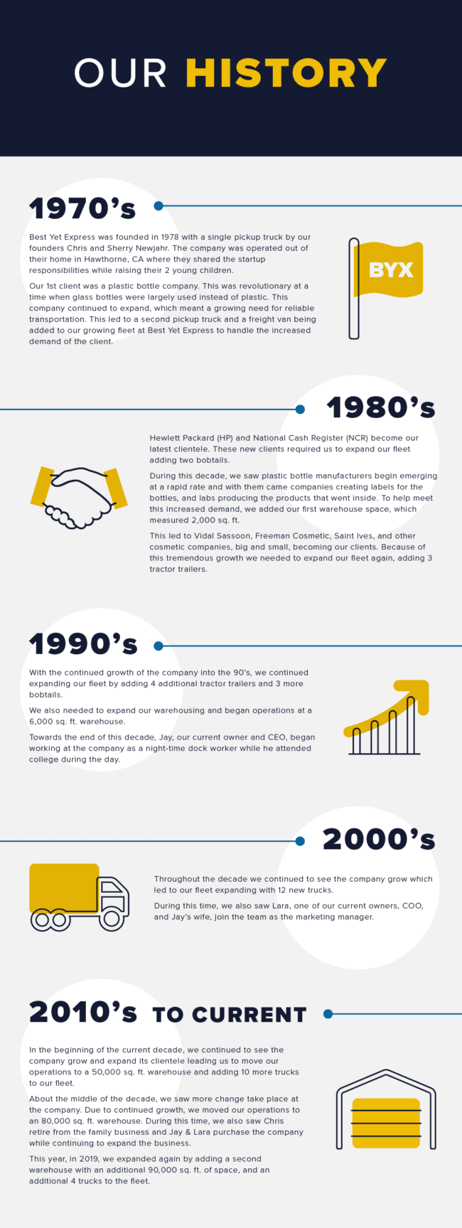 Timeline of the History of the Company, Best Yet Express